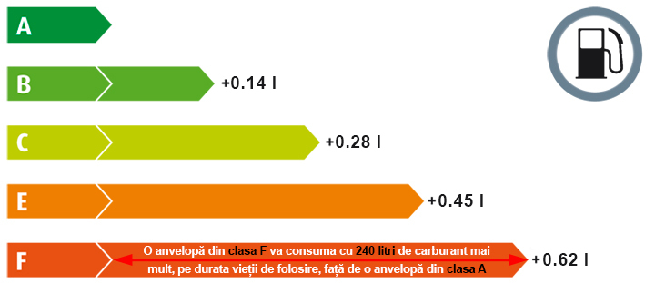 Economia de carburant a anvelopei
